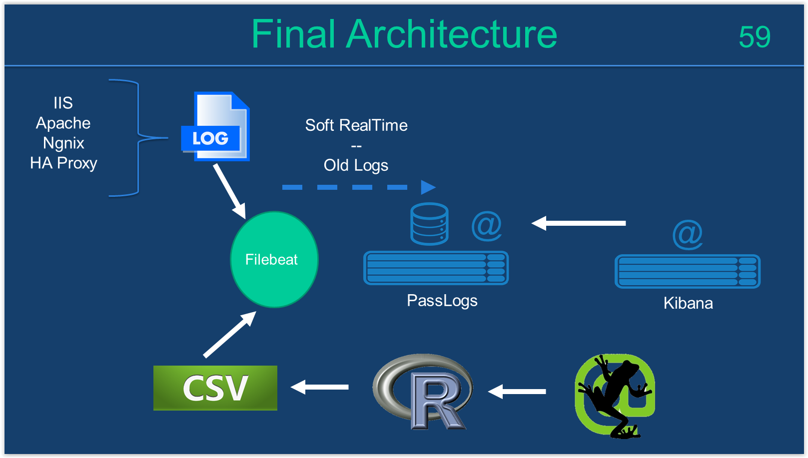 paas logs architecture