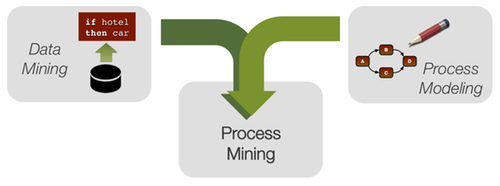 processmining